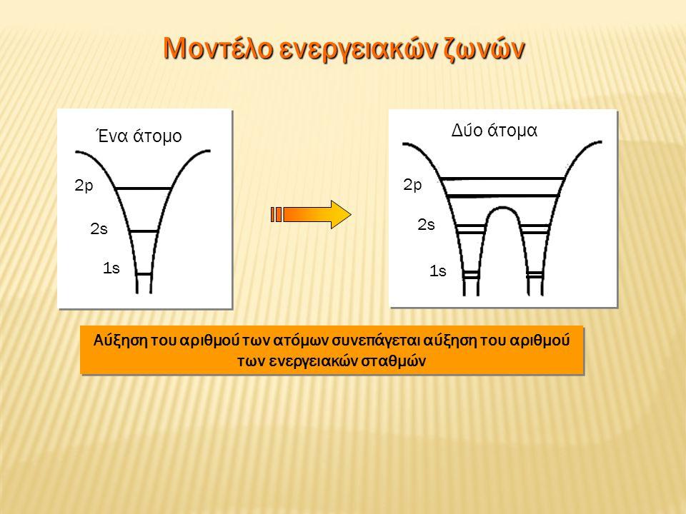 Ένα άτομο 2p2p 2s2s 1s Δύο άτομα 2p2p 2s2s 1s Αύξηση του αριθμού των ατόμων συνεπάγεται αύξηση του αριθμού των ενεργειακών σταθμών Μοντέλο ενεργειακών