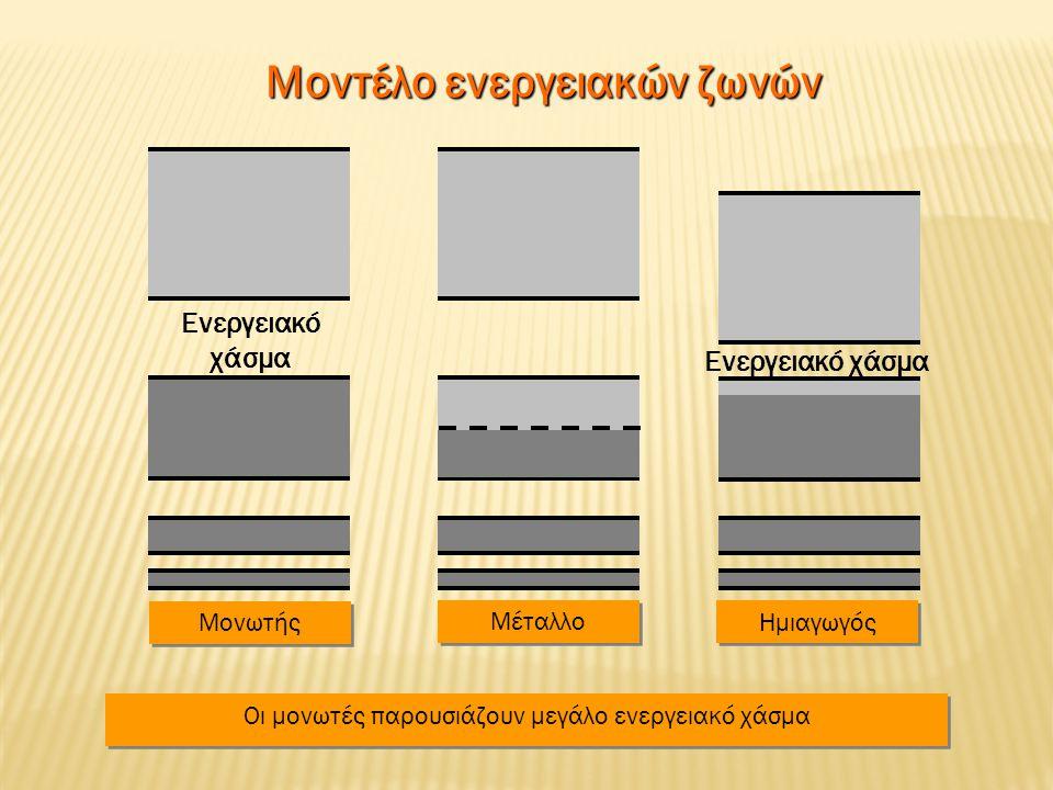 Μοντέλο ενεργειακών ζωνών Μονωτής Μέταλλο Ημιαγωγός Ενεργειακό χάσμα Οι μονωτές παρουσιάζουν μεγάλο ενεργειακό χάσμα Ενεργειακό χάσμα