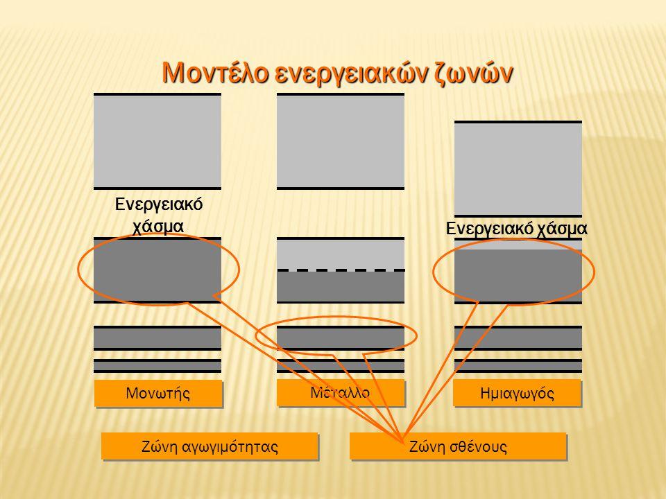 Μοντέλο ενεργειακών ζωνών Μονωτής Μέταλλο Ημιαγωγός Ενεργειακό χάσμα Ζώνη αγωγιμότητας Ζώνη σθένους Ενεργειακό χάσμα