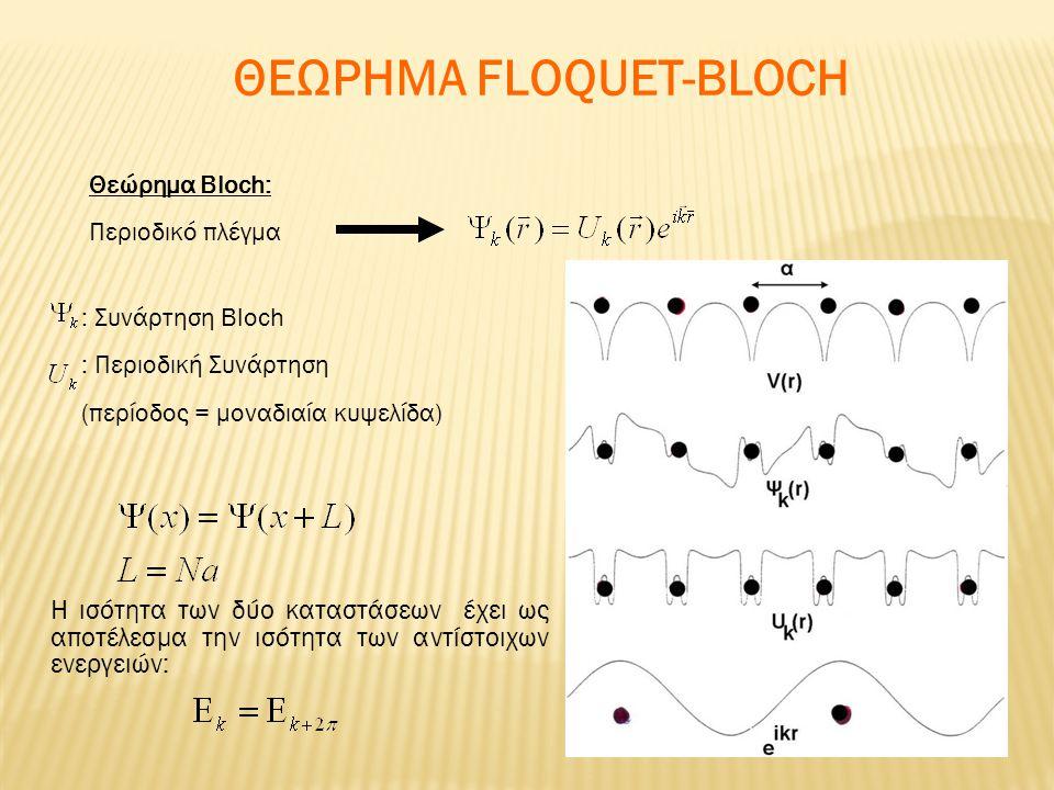 Θεώρημα Bloch: Περιοδικό πλέγμα : Συνάρτηση Bloch : Περιοδική Συνάρτηση (περίοδος = μοναδιαία κυψελίδα) ΘΕΩΡΗΜΑ FLOQUET-BLOCH H ισότητα των δύο καταστ