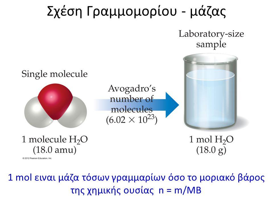 Σχέση Γραμμομορίου - μάζας 1 mol ειναι μάζα τόσων γραμμαρίων όσο το μοριακό βάρος της χημικής ουσίας n = m/MB