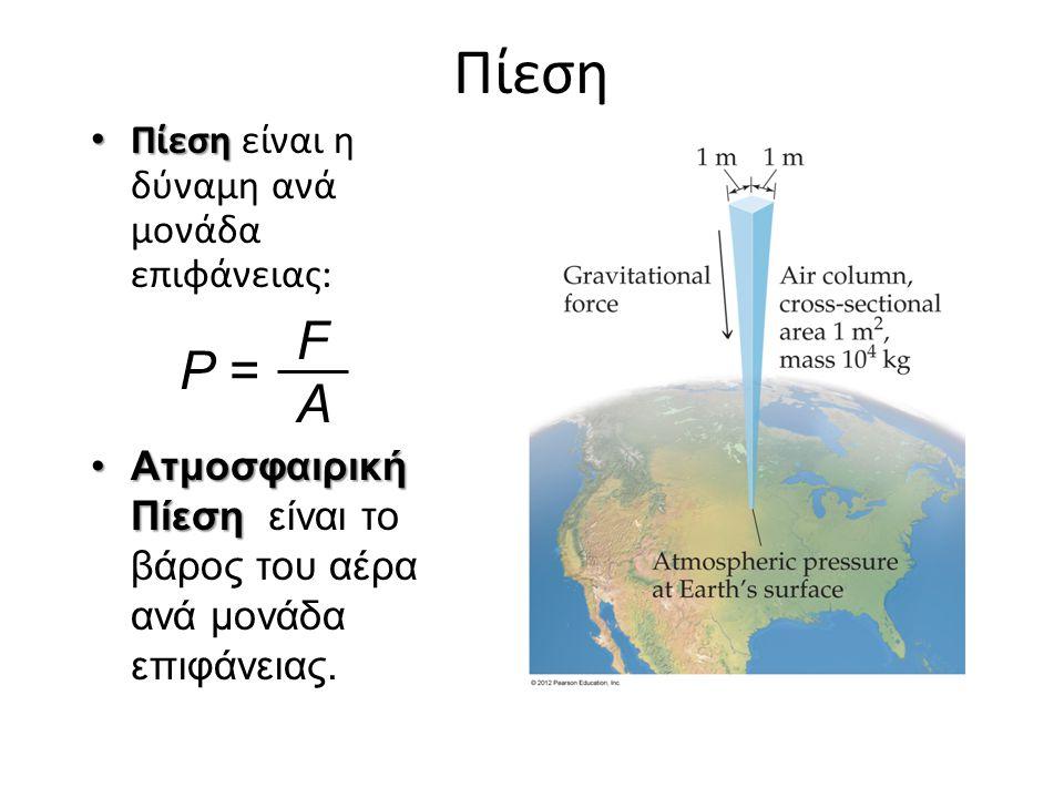 Πίεση Πίεση είναι η δύναμη ανά μονάδα επιφάνειας: Πίεση Ατμοσφαιρική ΠίεσηΑτμοσφαιρική Πίεση είναι το βάρος του αέρα ανά μονάδα επιφάνειας. P = FAFA