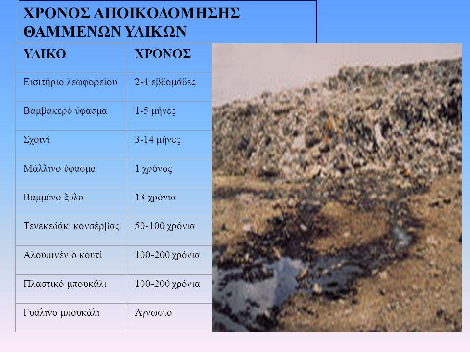 πλεονέκτημα : ανακτάται το οργανικό μέρος των απορριμμάτων και μετατρέπεται σε χρήσιμο ΕΒ.