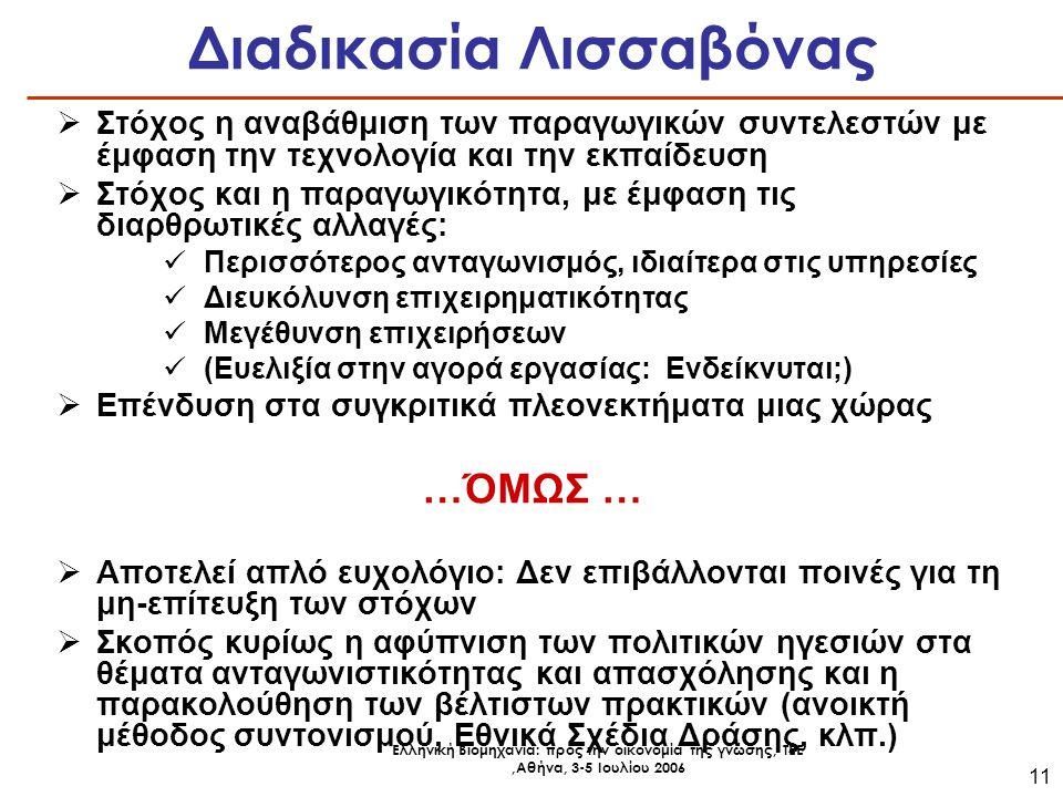 Ελληνική Βιομηχανία: προς την οικονομία της γνώσης, ΤΕΕ,Αθήνα, 3-5 Ιουλίου 2006 11 Διαδικασία Λισσαβόνας  Στόχος η αναβάθμιση των παραγωγικών συντελεστών με έμφαση την τεχνολογία και την εκπαίδευση  Στόχος και η παραγωγικότητα, με έμφαση τις διαρθρωτικές αλλαγές: Περισσότερος ανταγωνισμός, ιδιαίτερα στις υπηρεσίες Διευκόλυνση επιχειρηματικότητας Μεγέθυνση επιχειρήσεων (Ευελιξία στην αγορά εργασίας: Ενδείκνυται;)  Επένδυση στα συγκριτικά πλεονεκτήματα μιας χώρας …ΌΜΩΣ …  Αποτελεί απλό ευχολόγιο: Δεν επιβάλλονται ποινές για τη μη-επίτευξη των στόχων  Σκοπός κυρίως η αφύπνιση των πολιτικών ηγεσιών στα θέματα ανταγωνιστικότητας και απασχόλησης και η παρακολούθηση των βέλτιστων πρακτικών (ανοικτή μέθοδος συντονισμού, Εθνικά Σχέδια Δράσης, κλπ.)