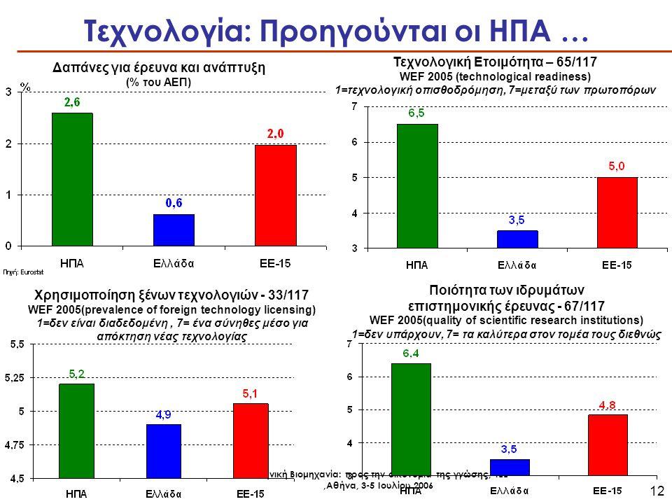 Ελληνική Βιομηχανία: προς την οικονομία της γνώσης, ΤΕΕ,Αθήνα, 3-5 Ιουλίου 2006 12 Τεχνολογία: Προηγούνται οι ΗΠΑ … Δαπάνες για έρευνα και ανάπτυξη (% του ΑΕΠ) Τεχνολογική Ετοιμότητα – 65/117 WEF 2005 (technological readiness) 1=τεχνολογική οπισθοδρόμηση, 7=μεταξύ των πρωτοπόρων Χρησιμοποίηση ξένων τεχνολογιών - 33/117 WEF 2005(prevalence of foreign technology licensing) 1=δεν είναι διαδεδομένη, 7= ένα σύνηθες μέσο για απόκτηση νέας τεχνολογίας Ποιότητα των ιδρυμάτων επιστημονικής έρευνας - 67/117 WEF 2005(quality of scientific research institutions) 1=δεν υπάρχουν, 7= τα καλύτερα στον τομέα τους διεθνώς