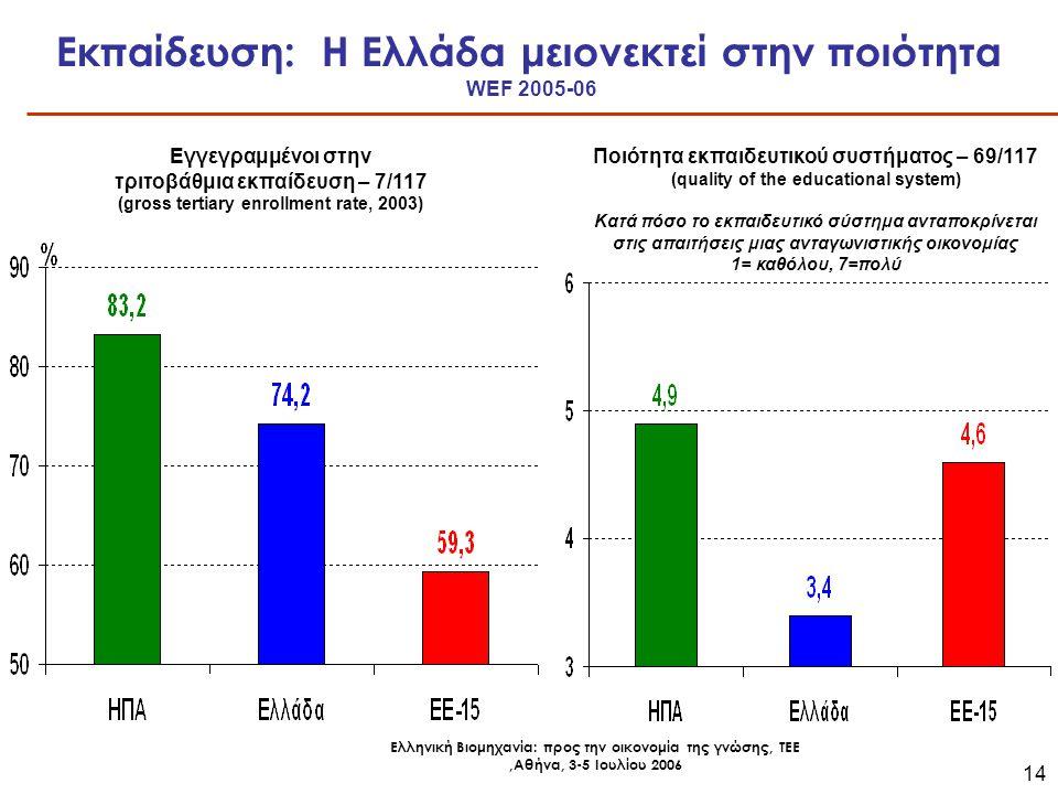 Ελληνική Βιομηχανία: προς την οικονομία της γνώσης, ΤΕΕ,Αθήνα, 3-5 Ιουλίου 2006 14 Εκπαίδευση: Η Ελλάδα μειονεκτεί στην ποιότητα WEF 2005-06 Εγγεγραμμένοι στην τριτοβάθμια εκπαίδευση – 7/117 (gross tertiary enrollment rate, 2003) Ποιότητα εκπαιδευτικού συστήματος – 69/117 (quality of the educational system) Κατά πόσο το εκπαιδευτικό σύστημα ανταποκρίνεται στις απαιτήσεις μιας ανταγωνιστικής οικονομίας 1= καθόλου, 7=πολύ