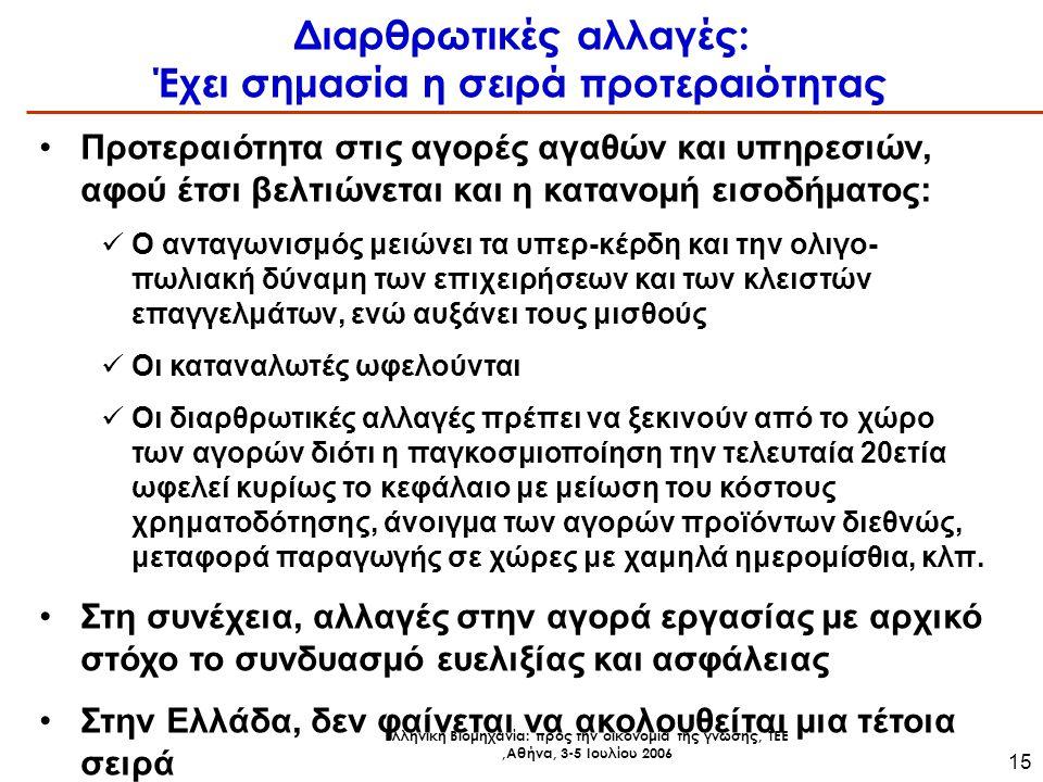 Ελληνική Βιομηχανία: προς την οικονομία της γνώσης, ΤΕΕ,Αθήνα, 3-5 Ιουλίου 2006 15 Διαρθρωτικές αλλαγές: Έχει σημασία η σειρά προτεραιότητας Προτεραιότητα στις αγορές αγαθών και υπηρεσιών, αφού έτσι βελτιώνεται και η κατανομή εισοδήματος: Ο ανταγωνισμός μειώνει τα υπερ-κέρδη και την ολιγο- πωλιακή δύναμη των επιχειρήσεων και των κλειστών επαγγελμάτων, ενώ αυξάνει τους μισθούς Οι καταναλωτές ωφελούνται Οι διαρθρωτικές αλλαγές πρέπει να ξεκινούν από το χώρο των αγορών διότι η παγκοσμιοποίηση την τελευταία 20ετία ωφελεί κυρίως το κεφάλαιο με μείωση του κόστους χρηματοδότησης, άνοιγμα των αγορών προϊόντων διεθνώς, μεταφορά παραγωγής σε χώρες με χαμηλά ημερομίσθια, κλπ.