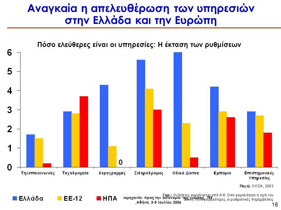 Ελληνική Βιομηχανία: προς την οικονομία της γνώσης, ΤΕΕ,Αθήνα, 3-5 Ιουλίου 2006 16 Αναγκαία η απελευθέρωση των υπηρεσιών στην Ελλάδα και την Ευρώπη Πόσο ελεύθερες είναι οι υπηρεσίες: Η έκταση των ρυθμίσεων