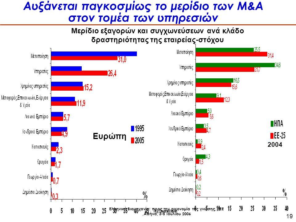 Ελληνική Βιομηχανία: προς την οικονομία της γνώσης, ΤΕΕ,Αθήνα, 3-5 Ιουλίου 2006 19 Αυξάνεται παγκοσμίως το μερίδιο των Μ&Α στον τομέα των υπηρεσιών Μερίδιο εξαγορών και συγχωνεύσεων ανά κλάδο δραστηριότητας της εταιρείας-στόχου 2004 Ευρώπη