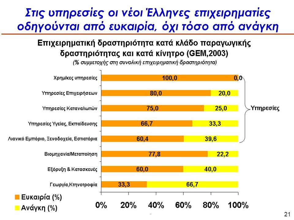 Ελληνική Βιομηχανία: προς την οικονομία της γνώσης, ΤΕΕ,Αθήνα, 3-5 Ιουλίου 2006 21 Στις υπηρεσίες οι νέοι Έλληνες επιχειρηματίες οδηγούνται από ευκαιρία, όχι τόσο από ανάγκη