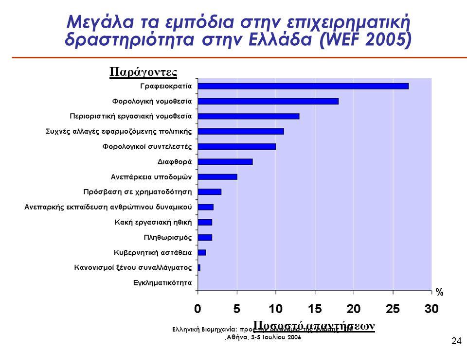 Ελληνική Βιομηχανία: προς την οικονομία της γνώσης, ΤΕΕ,Αθήνα, 3-5 Ιουλίου 2006 24 Μεγάλα τα εμπόδια στην επιχειρηματική δραστηριότητα στην Ελλάδα (WEF 2005) Ποσοστό απαντήσεων Παράγοντες