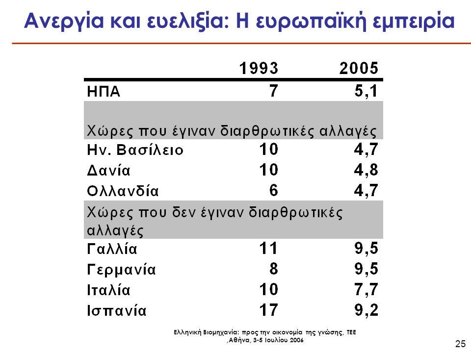 Ελληνική Βιομηχανία: προς την οικονομία της γνώσης, ΤΕΕ,Αθήνα, 3-5 Ιουλίου 2006 25 Ανεργία και ευελιξία: Η ευρωπαϊκή εμπειρία