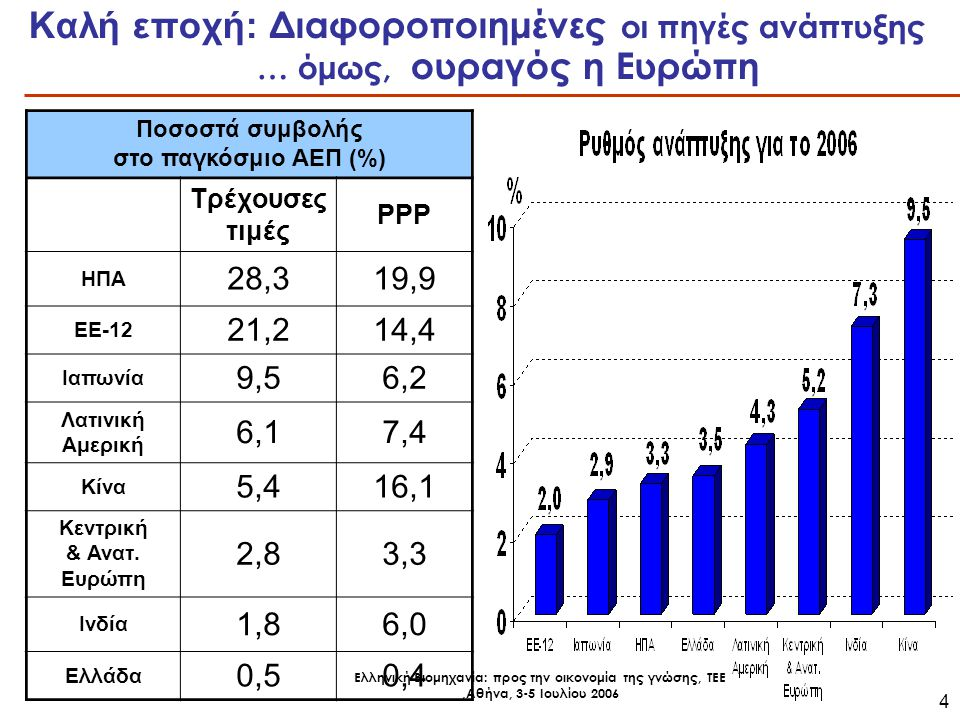 Ελληνική Βιομηχανία: προς την οικονομία της γνώσης, ΤΕΕ,Αθήνα, 3-5 Ιουλίου 2006 4 Καλή εποχή: Διαφοροποιημένες οι πηγές ανάπτυξης … όμως, ουραγός η Ευρώπη Ποσοστά συμβολής στο παγκόσμιο ΑΕΠ (%) Τρέχουσες τιμές PPP ΗΠΑ 28,319,9 ΕΕ-12 21,214,4 Ιαπωνία 9,56,2 Λατινική Αμερική 6,17,4 Κίνα 5,416,1 Κεντρική & Ανατ.