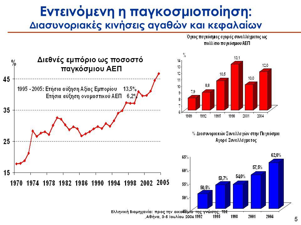 Ελληνική Βιομηχανία: προς την οικονομία της γνώσης, ΤΕΕ,Αθήνα, 3-5 Ιουλίου 2006 5 Εντεινόμενη η παγκοσμιοποίηση: Δ ιασυνοριακές κινήσεις αγαθών και κεφαλαίων Διεθνές εμπόριο ως ποσοστό παγκόσμιου ΑΕΠ