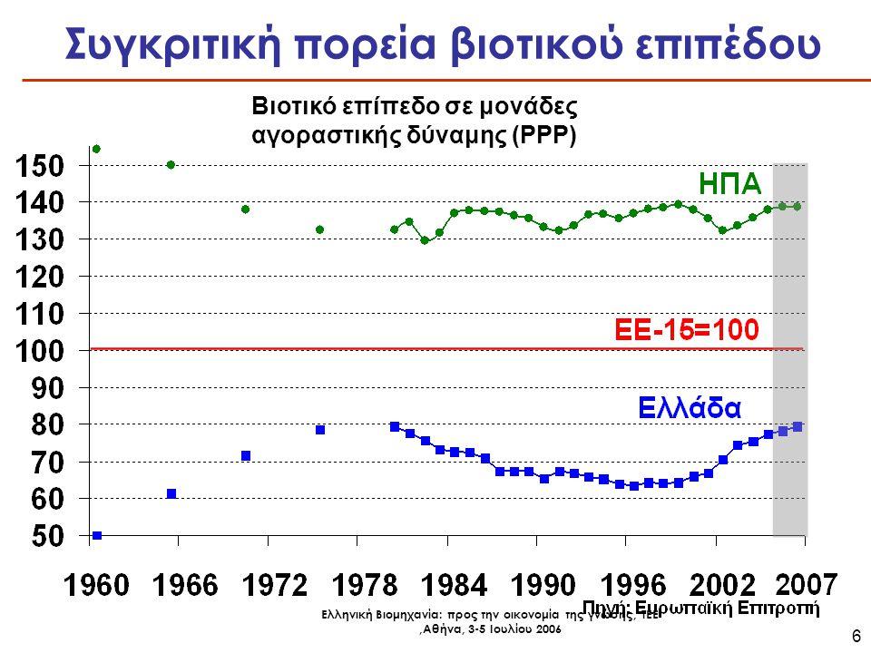 Ελληνική Βιομηχανία: προς την οικονομία της γνώσης, ΤΕΕ,Αθήνα, 3-5 Ιουλίου 2006 7 Μέση ετήσια αύξηση της απασχόλησης Πηγή: Ευρωπαϊκή Επιτροπή Χαμηλά τα ποσοστά απασχόλησης στην Ευρώπη και ιδιαίτερα την Ελλάδα Ποσοστά απασχόλησης (% του ενεργού πληθυσμού ηλικίας 15-64 ετών) Πηγή: ΟΟΣΑ, 2006 *Αναφέρεται σε άτομα ηλικίας 16-64 ετών
