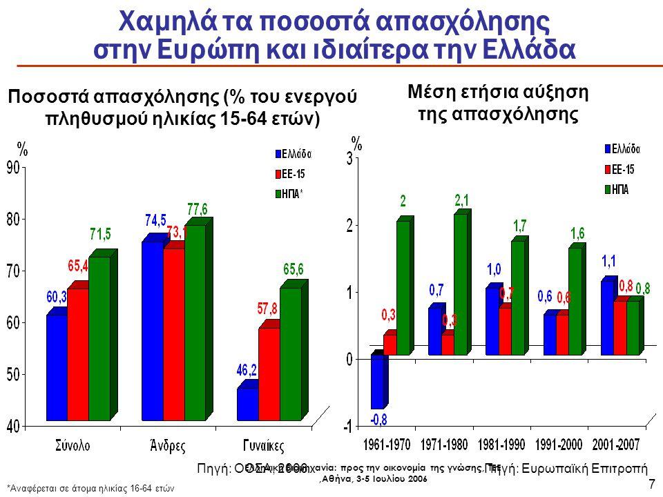 Ελληνική Βιομηχανία: προς την οικονομία της γνώσης, ΤΕΕ,Αθήνα, 3-5 Ιουλίου 2006 8 Αντίστροφη η πορεία της ανεργίας μετά το 1980 σε ΗΠΑ, Ευρώπη
