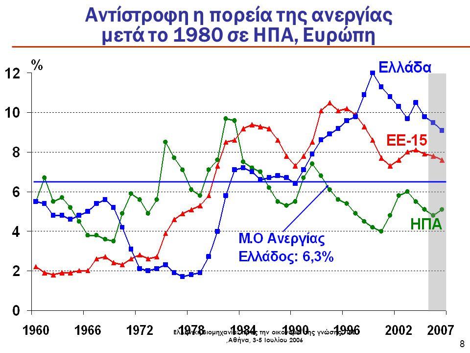 Ελληνική Βιομηχανία: προς την οικονομία της γνώσης, ΤΕΕ,Αθήνα, 3-5 Ιουλίου 2006 9 Κλειδί ανάπτυξης η παραγωγικότητα