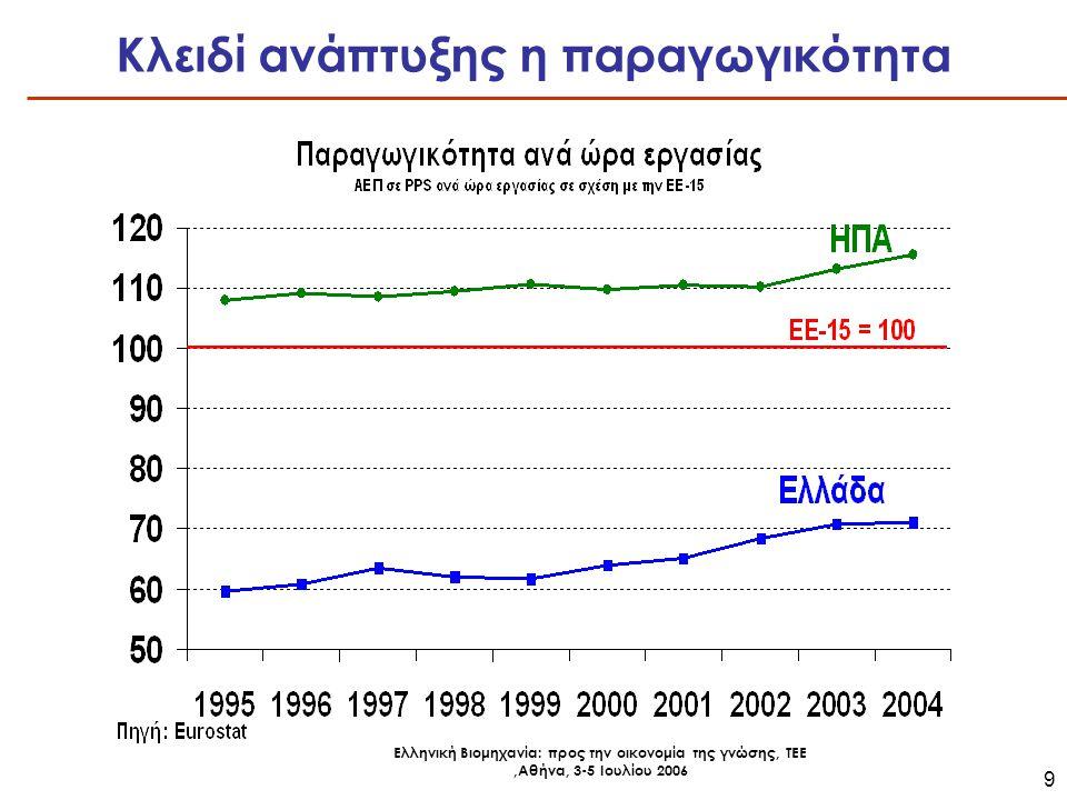 Ελληνική Βιομηχανία: προς την οικονομία της γνώσης, ΤΕΕ,Αθήνα, 3-5 Ιουλίου 2006 10 Υψηλές οι επενδύσεις στην Ελλάδα Επενδύσεις ως ποσοστό του ΑΕΠ (σε σταθερές τιμές)