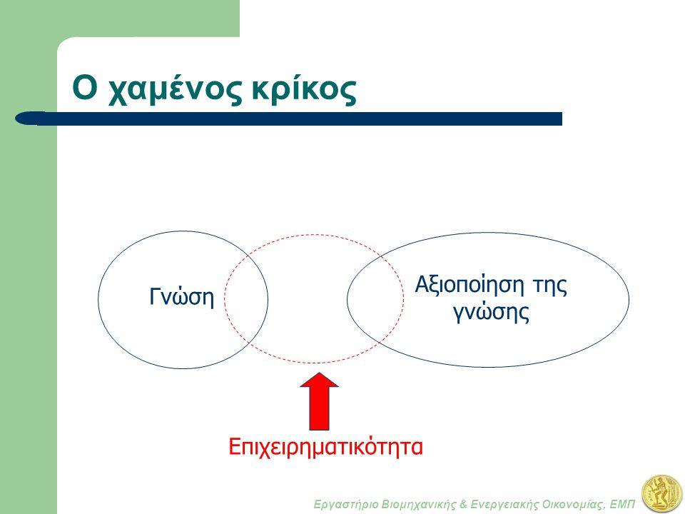 Εργαστήριο Βιομηχανικής & Ενεργειακής Οικονομίας, ΕΜΠ Ο χαμένος κρίκος Αξιοποίηση της γνώσης Γνώση Επιχειρηματικότητα