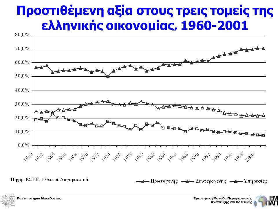 Πανεπιστήμιο ΜακεδονίαςΕρευνητική Μονάδα Περιφερειακής Ανάπτυξης και Πολιτικής Πανεπιστήμιο ΜακεδονίαςΕρευνητική Μονάδα Περιφερειακής Ανάπτυξης και Πολιτικής Προστιθέμενη αξία στους τρεις τομείς της ελληνικής οικονομίας, 1960-2001