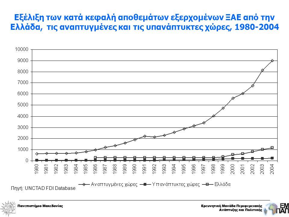 Πανεπιστήμιο ΜακεδονίαςΕρευνητική Μονάδα Περιφερειακής Ανάπτυξης και Πολιτικής Πανεπιστήμιο ΜακεδονίαςΕρευνητική Μονάδα Περιφερειακής Ανάπτυξης και Πολιτικής Εξέλιξη των κατά κεφαλή αποθεμάτων εξερχομένων ΞΑΕ από την Ελλάδα, τις αναπτυγμένες και τις υπανάπτυκτες χώρες, 1980-2004 Πηγή: UNCTAD FDI Database