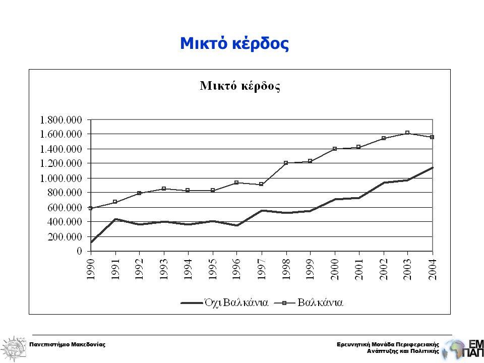 Πανεπιστήμιο ΜακεδονίαςΕρευνητική Μονάδα Περιφερειακής Ανάπτυξης και Πολιτικής Πανεπιστήμιο ΜακεδονίαςΕρευνητική Μονάδα Περιφερειακής Ανάπτυξης και Πολιτικής Μικτό κέρδος