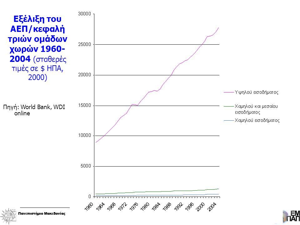 Πανεπιστήμιο ΜακεδονίαςΕρευνητική Μονάδα Περιφερειακής Ανάπτυξης και Πολιτικής Πανεπιστήμιο ΜακεδονίαςΕρευνητική Μονάδα Περιφερειακής Ανάπτυξης και Πολιτικής Εξέλιξη του ΑΕΠ/κεφαλή τριών ομάδων χωρών 1960- 2004 (σταθερές τιμές σε $ ΗΠΑ, 2000) Πηγή: World Bank, WDI online