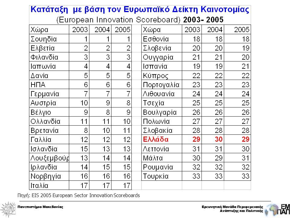 Πανεπιστήμιο ΜακεδονίαςΕρευνητική Μονάδα Περιφερειακής Ανάπτυξης και Πολιτικής Πανεπιστήμιο ΜακεδονίαςΕρευνητική Μονάδα Περιφερειακής Ανάπτυξης και Πολιτικής Πηγή: EIS 2005 European Sector Innovation Scoreboards