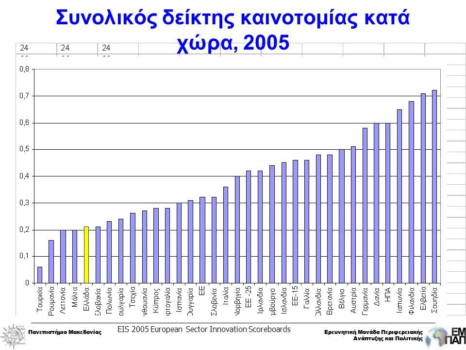 Πανεπιστήμιο ΜακεδονίαςΕρευνητική Μονάδα Περιφερειακής Ανάπτυξης και Πολιτικής Πανεπιστήμιο ΜακεδονίαςΕρευνητική Μονάδα Περιφερειακής Ανάπτυξης και Πολιτικής Συνολικός δείκτης καινοτομίας κατά χώρα, 2005 EIS 2005 European Sector Innovation Scoreboards