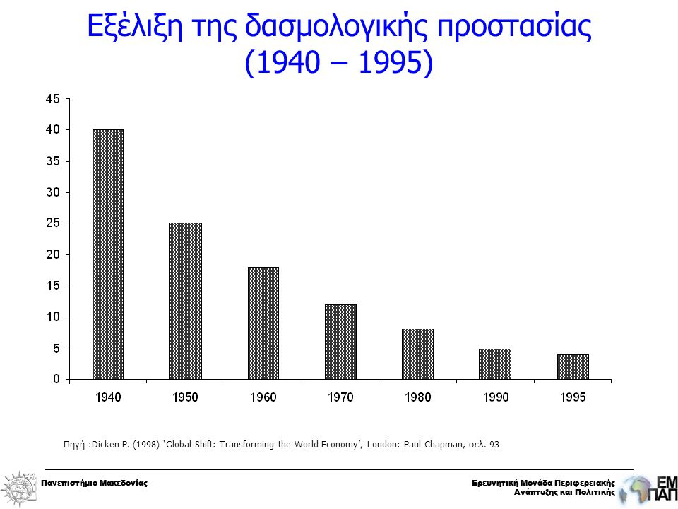 Πανεπιστήμιο ΜακεδονίαςΕρευνητική Μονάδα Περιφερειακής Ανάπτυξης και Πολιτικής Πανεπιστήμιο ΜακεδονίαςΕρευνητική Μονάδα Περιφερειακής Ανάπτυξης και Πολιτικής Εξέλιξη της δασμολογικής προστασίας (1940 – 1995) Πηγή :Dicken P.