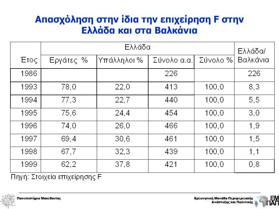 Πανεπιστήμιο ΜακεδονίαςΕρευνητική Μονάδα Περιφερειακής Ανάπτυξης και Πολιτικής Πανεπιστήμιο ΜακεδονίαςΕρευνητική Μονάδα Περιφερειακής Ανάπτυξης και Πολιτικής Απασχόληση στην ίδια την επιχείρηση F στην Ελλάδα και στα Βαλκάνια