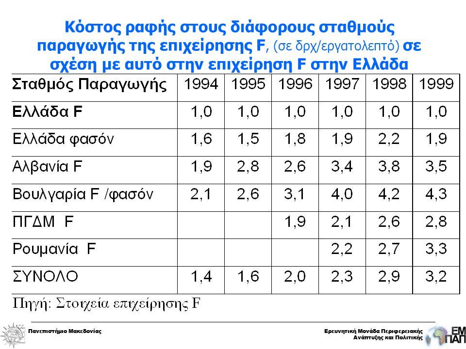 Πανεπιστήμιο ΜακεδονίαςΕρευνητική Μονάδα Περιφερειακής Ανάπτυξης και Πολιτικής Πανεπιστήμιο ΜακεδονίαςΕρευνητική Μονάδα Περιφερειακής Ανάπτυξης και Πολιτικής Κόστος ραφής στους διάφορους σταθμούς παραγωγής της επιχείρησης F, (σε δρχ/εργατολεπτό) σε σχέση με αυτό στην επιχείρηση F στην Ελλάδα