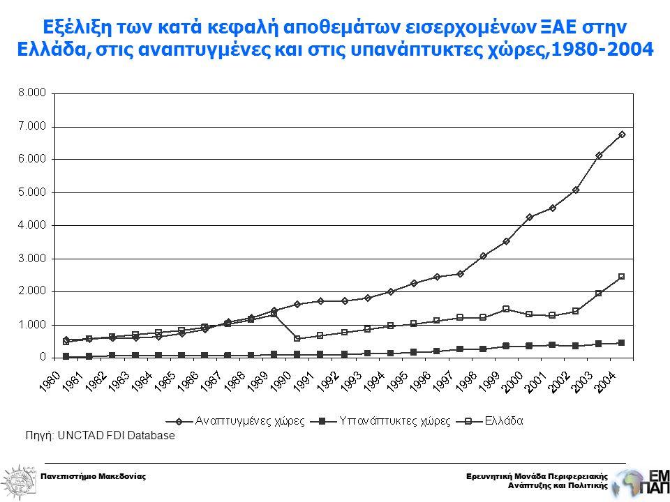 Πανεπιστήμιο ΜακεδονίαςΕρευνητική Μονάδα Περιφερειακής Ανάπτυξης και Πολιτικής Πανεπιστήμιο ΜακεδονίαςΕρευνητική Μονάδα Περιφερειακής Ανάπτυξης και Πολιτικής Εξέλιξη των κατά κεφαλή αποθεμάτων εισερχομένων ΞΑΕ στην Ελλάδα, στις αναπτυγμένες και στις υπανάπτυκτες χώρες,1980-2004 Πηγή: UNCTAD FDI Database