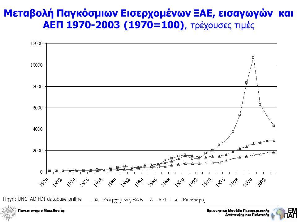 Πανεπιστήμιο ΜακεδονίαςΕρευνητική Μονάδα Περιφερειακής Ανάπτυξης και Πολιτικής Πανεπιστήμιο ΜακεδονίαςΕρευνητική Μονάδα Περιφερειακής Ανάπτυξης και Πολιτικής Μεταβολή Παγκόσμιων Εισερχομένων ΞΑΕ, εισαγωγών και ΑΕΠ 1970-2003 (1970=100), τρέχουσες τιμές Πηγή: UNCTAD FDI database online