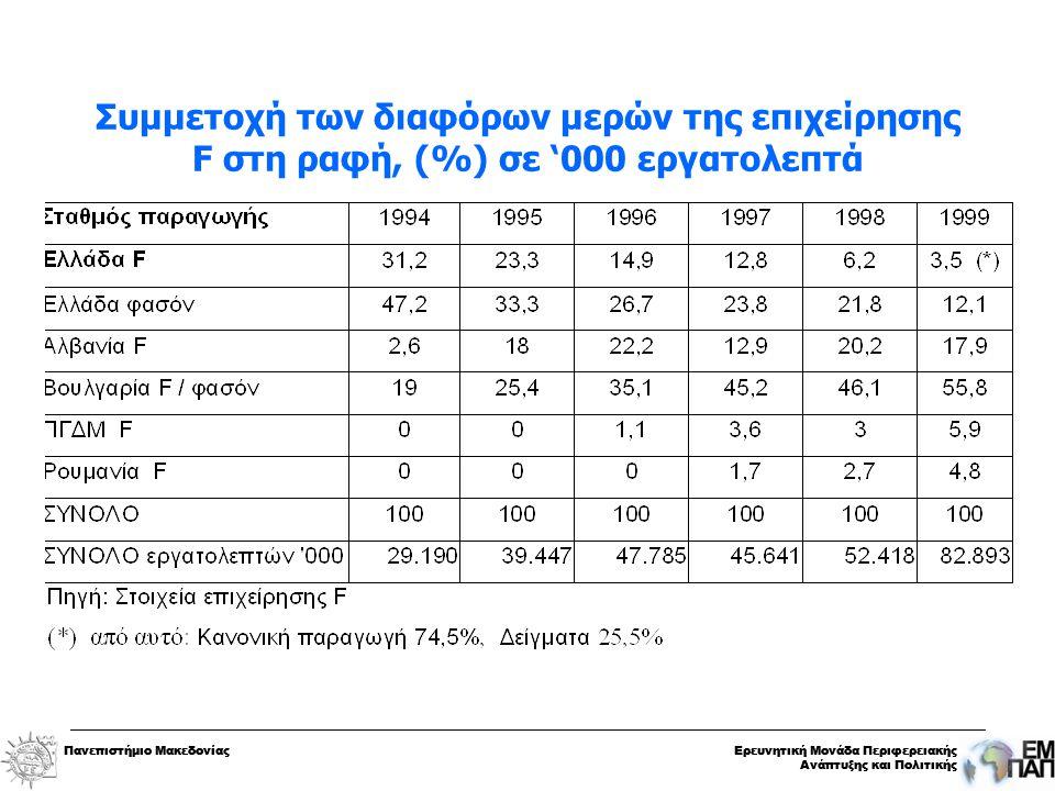 Πανεπιστήμιο ΜακεδονίαςΕρευνητική Μονάδα Περιφερειακής Ανάπτυξης και Πολιτικής Πανεπιστήμιο ΜακεδονίαςΕρευνητική Μονάδα Περιφερειακής Ανάπτυξης και Πολιτικής Συμμετοχή των διαφόρων μερών της επιχείρησης F στη ραφή, (%) σε '000 εργατολεπτά