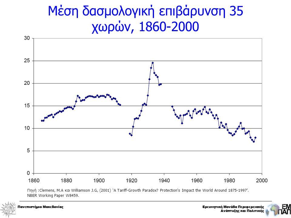 Πανεπιστήμιο ΜακεδονίαςΕρευνητική Μονάδα Περιφερειακής Ανάπτυξης και Πολιτικής Πανεπιστήμιο ΜακεδονίαςΕρευνητική Μονάδα Περιφερειακής Ανάπτυξης και Πολιτικής Μέση δασμολογική επιβάρυνση 35 χωρών, 1860-2000 Πηγή :Clemens, Μ.Α και Williamson J.G, (2001) 'A Tariff-Growth Paradox.