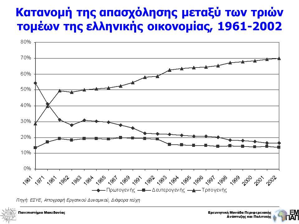 Πανεπιστήμιο ΜακεδονίαςΕρευνητική Μονάδα Περιφερειακής Ανάπτυξης και Πολιτικής Πανεπιστήμιο ΜακεδονίαςΕρευνητική Μονάδα Περιφερειακής Ανάπτυξης και Πολιτικής Κατανομή της απασχόλησης μεταξύ των τριών τομέων της ελληνικής οικονομίας, 1961-2002
