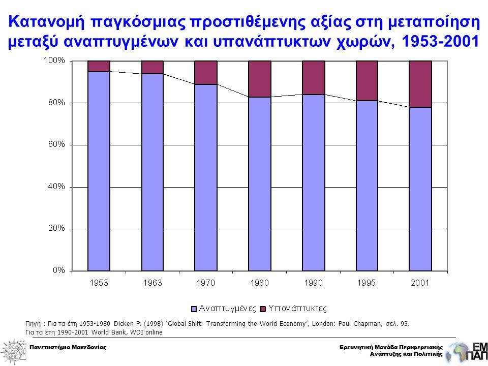 Πανεπιστήμιο ΜακεδονίαςΕρευνητική Μονάδα Περιφερειακής Ανάπτυξης και Πολιτικής Πανεπιστήμιο ΜακεδονίαςΕρευνητική Μονάδα Περιφερειακής Ανάπτυξης και Πολιτικής Πηγή : Για τα έτη 1953-1980 Dicken P.