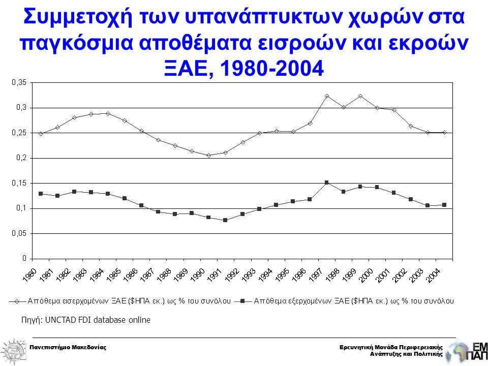 Πανεπιστήμιο ΜακεδονίαςΕρευνητική Μονάδα Περιφερειακής Ανάπτυξης και Πολιτικής Πανεπιστήμιο ΜακεδονίαςΕρευνητική Μονάδα Περιφερειακής Ανάπτυξης και Πολιτικής Συμμετοχή των υπανάπτυκτων χωρών στα παγκόσμια αποθέματα εισροών και εκροών ΞAΕ, 1980-2004 Πηγή: UNCTAD FDI database online