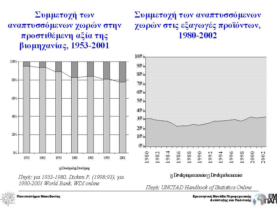 Πανεπιστήμιο ΜακεδονίαςΕρευνητική Μονάδα Περιφερειακής Ανάπτυξης και Πολιτικής Πανεπιστήμιο ΜακεδονίαςΕρευνητική Μονάδα Περιφερειακής Ανάπτυξης και Πολιτικής