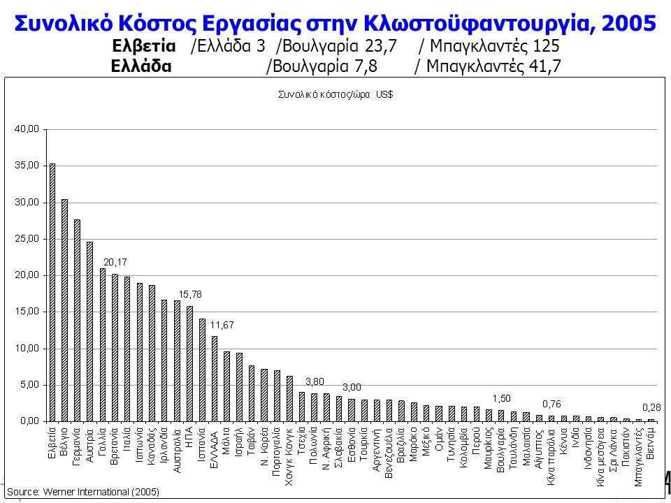 Πανεπιστήμιο ΜακεδονίαςΕρευνητική Μονάδα Περιφερειακής Ανάπτυξης και Πολιτικής Πανεπιστήμιο ΜακεδονίαςΕρευνητική Μονάδα Περιφερειακής Ανάπτυξης και Πολιτικής Συνολικό Kόστος Εργασίας στην Κλωστοϋφαντουργία, 2005 Ελβετία /Ελλάδα 3 /Βουλγαρία 23,7 / Μπαγκλαντές 125 Ελλάδα /Βουλγαρία 7,8 / Μπαγκλαντές 41,7