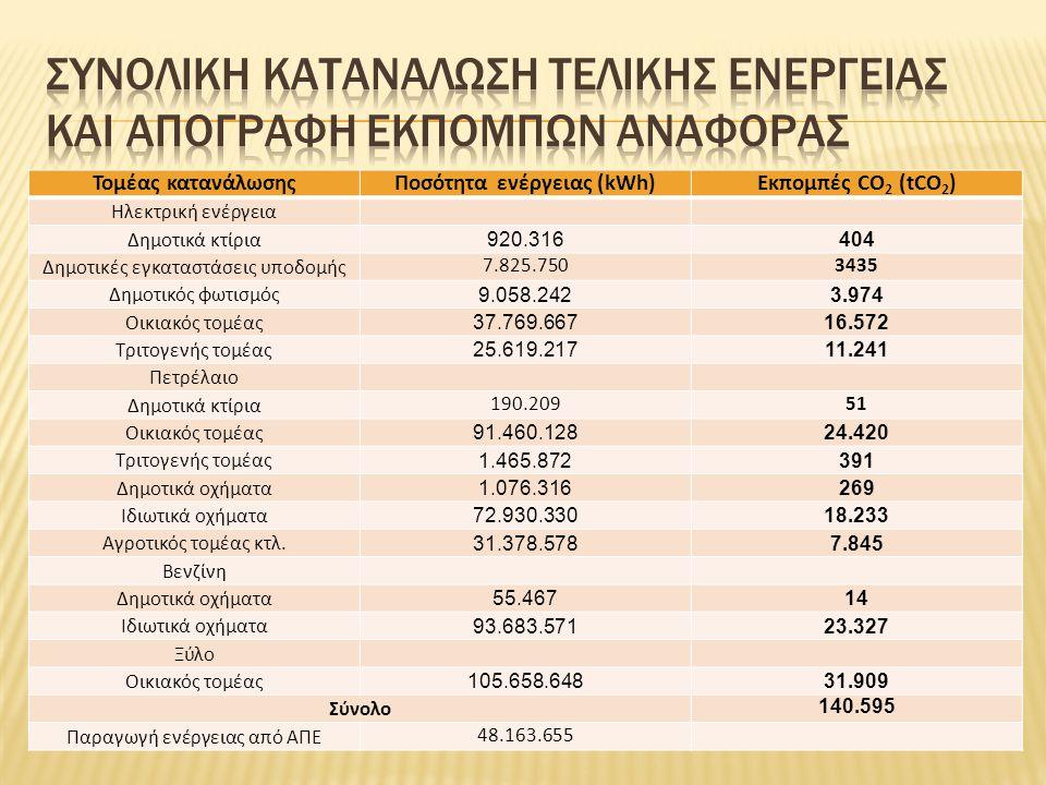 Τομέας κατανάλωσηςΠοσότητα ενέργειας (kWh)Εκπομπές CO 2 (tCO 2 ) Ηλεκτρική ενέργεια Δημοτικά κτίρια 920.316404 Δημοτικές εγκαταστάσεις υποδομής 7.825.7503435 Δημοτικός φωτισμός 9.058.2423.974 Οικιακός τομέας 37.769.66716.572 Τριτογενής τομέας 25.619.21711.241 Πετρέλαιο Δημοτικά κτίρια 190.20951 Οικιακός τομέας 91.460.12824.420 Τριτογενής τομέας 1.465.872391 Δημοτικά οχήματα 1.076.316269 Ιδιωτικά οχήματα 72.930.33018.233 Αγροτικός τομέας κτλ.