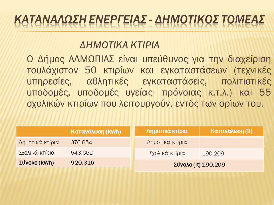 ΔΗΜΟΤΙΚΑ ΚΤΙΡΙΑ Ο Δήμος ΑΛΜΩΠΙΑΣ είναι υπεύθυνος για την διαχείριση τουλάχιστον 50 κτιρίων και εγκαταστάσεων (τεχνικές υπηρεσίες, αθλητικές εγκαταστάσ