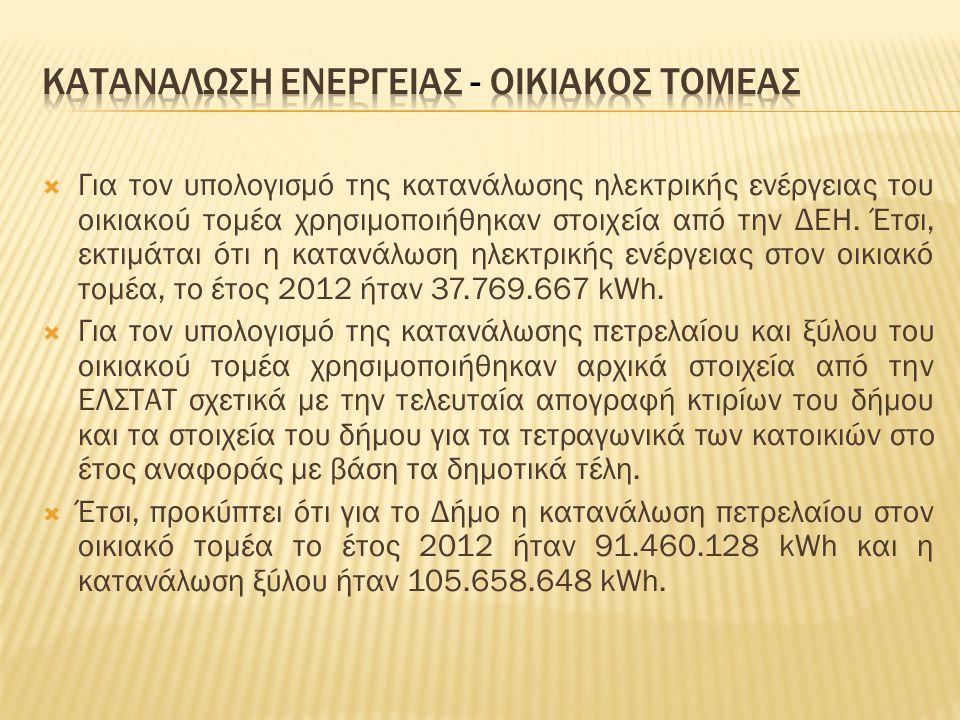  Για τον υπολογισμό της κατανάλωσης ηλεκτρικής ενέργειας του οικιακού τομέα χρησιμοποιήθηκαν στοιχεία από την ΔΕΗ. Έτσι, εκτιμάται ότι η κατανάλωση η