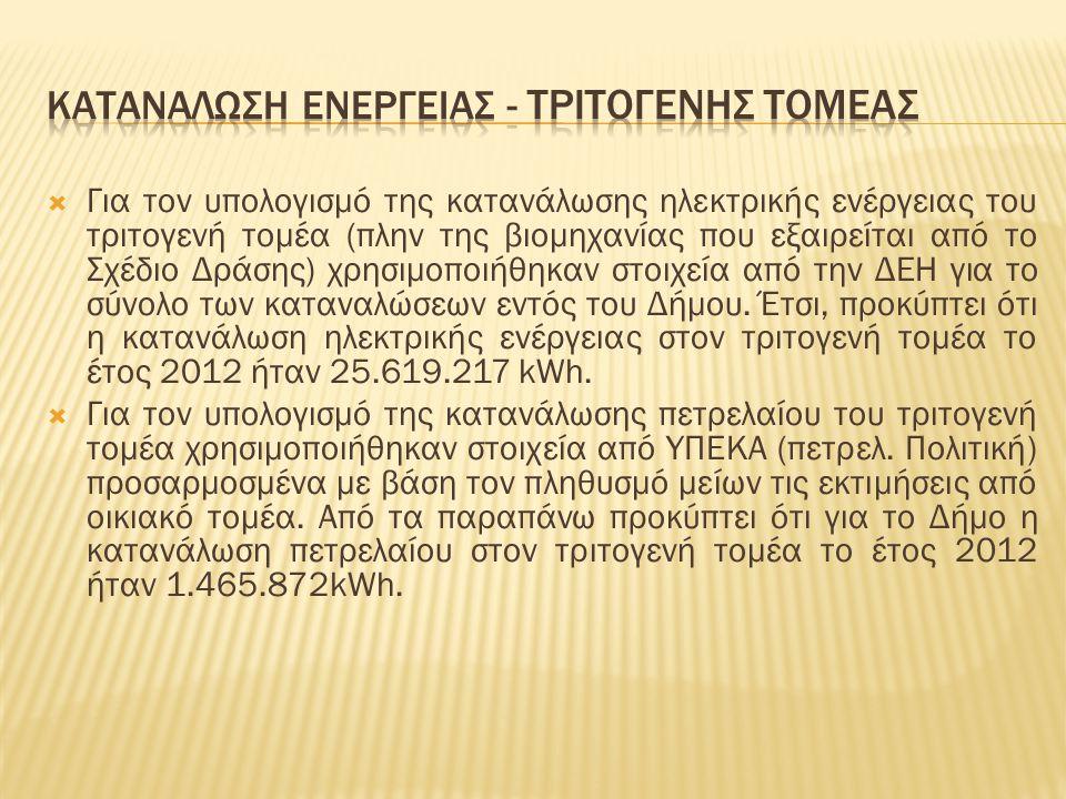  Για τον υπολογισμό της κατανάλωσης ηλεκτρικής ενέργειας του τριτογενή τομέα (πλην της βιομηχανίας που εξαιρείται από το Σχέδιο Δράσης) χρησιμοποιήθηκαν στοιχεία από την ΔΕΗ για το σύνολο των καταναλώσεων εντός του Δήμου.