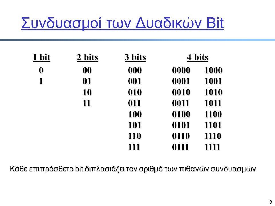 8 Συνδυασμοί των Δυαδικών Bit 1 bit 01 2 bits 00011011 3 bits 000001010011100101110111 4 bits 00000001001000110100010101100111100010011010101111001101