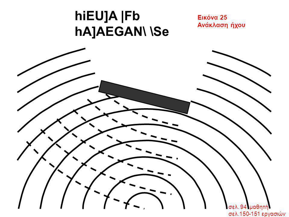 σελ. 94 μαθητή σελ.150-151 εργασιών hiEU]A  Fb hA]AEGAN\ \Se Εικόνα 25 Ανάκλαση ήχου