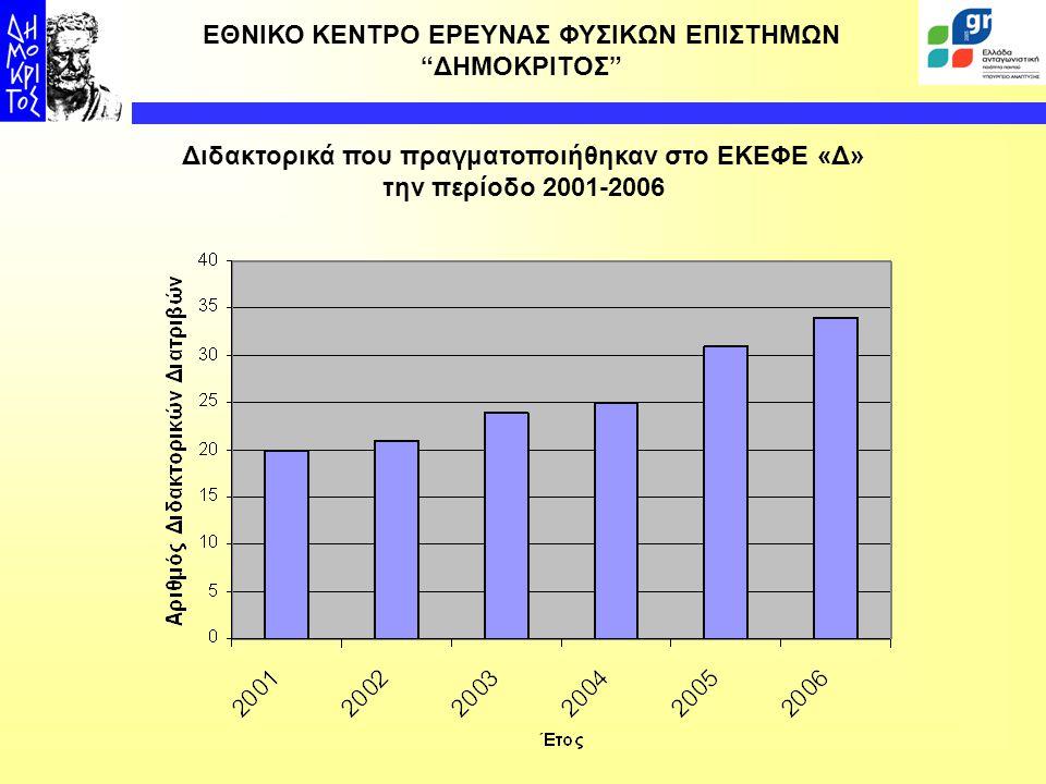 ΕΘΝΙΚΟ ΚΕΝΤΡΟ ΕΡΕΥΝΑΣ ΦΥΣΙΚΩΝ ΕΠΙΣΤΗΜΩΝ ΔΗΜΟΚΡΙΤΟΣ  Οι διδακτορικές διατριβές υποβλήθηκαν σε 36 Σχολές/Τμήματα σε δεκαεπτά (17) Πανεπιστημιακά Ιδρύματα, τόσο στην Ελλάδα όσο και στο εξωτερικό, και το οποία χορήγησαν τον αντίστοιχο τίτλο.