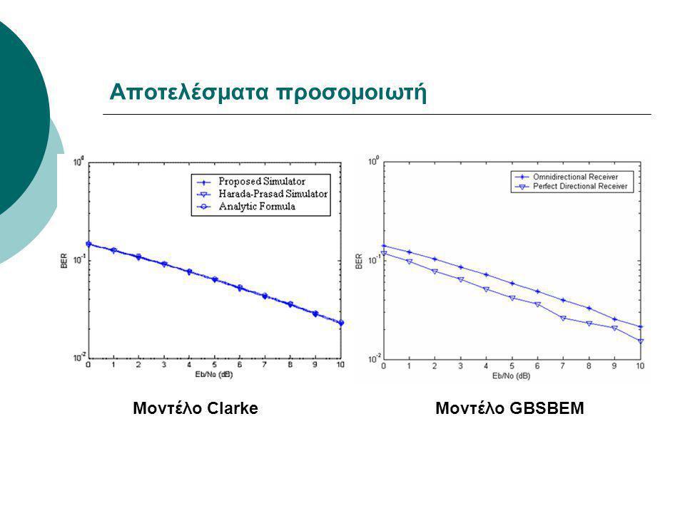 Αποτελέσματα προσομοιωτή Μοντέλο ClarkeΜοντέλο GBSBEM