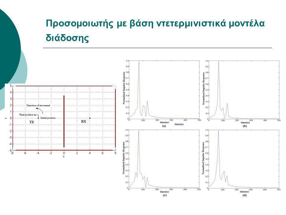 Σχεδίαση κεραιών με γενετικούς αλγορίθμους  Μέθοδοι υπολογισμού coupling: MoM, EMF  Μέθοδοι υπολογισμού πεδίου: Array Factor, απευθείας επίλυση  Μέθοδοι βελτιστοποίησης τοπολογίας κεραίας και συντελεστών διέγερσης: Γενετικοί Αλγόριθμοι
